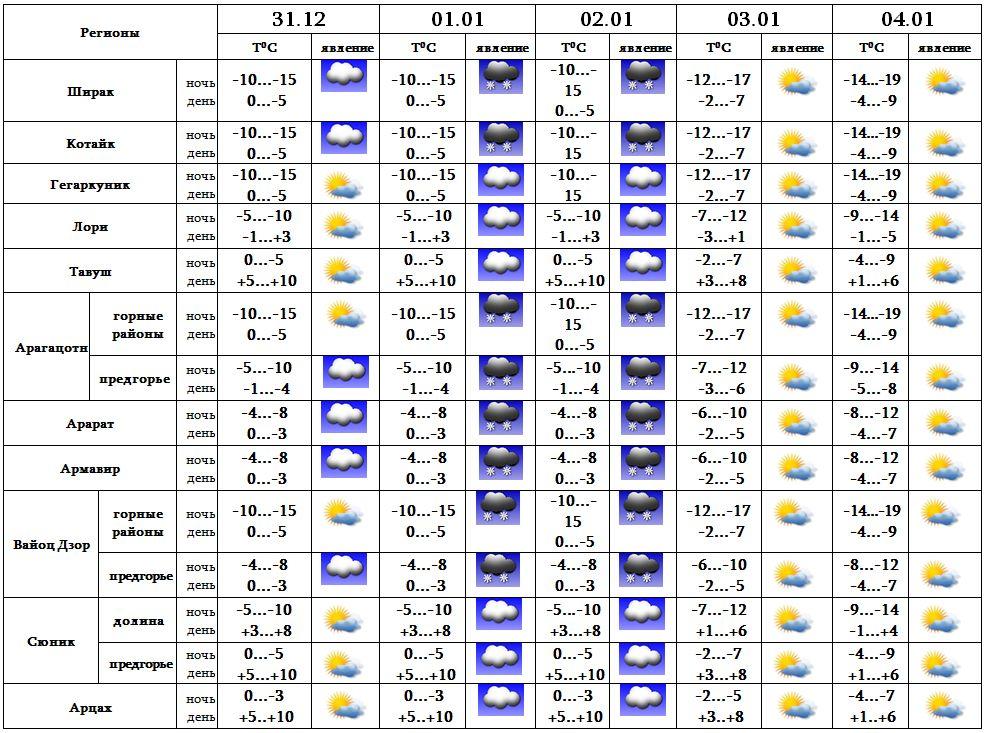 Описание погоды на сегодня москва