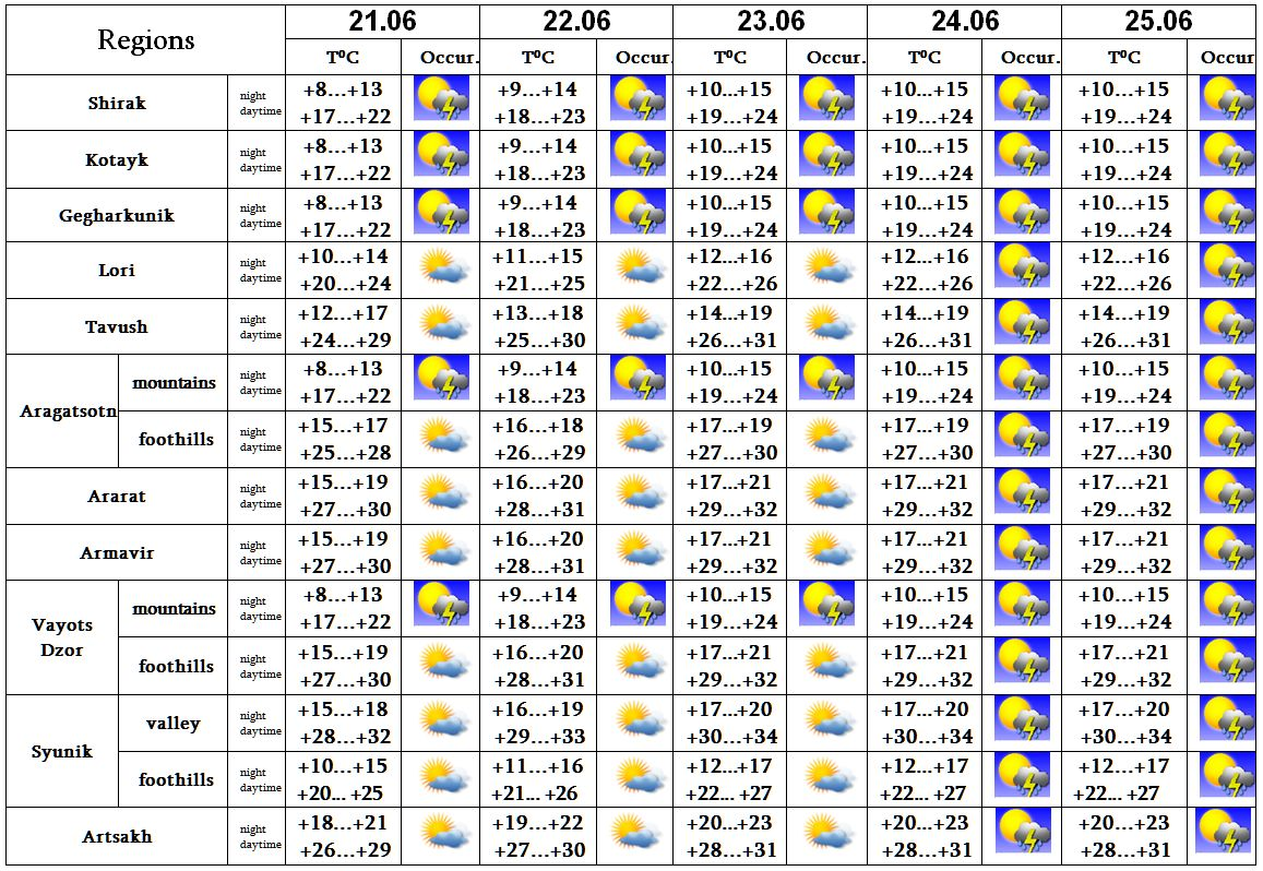 Weather forecast in Armenia - News - Ministry of Emergency