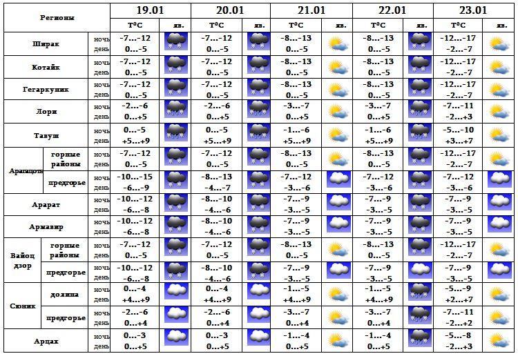 Матчинский район погода на