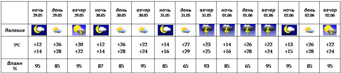 Зима 2018 прогноз погоды