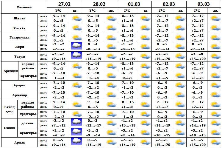 Осташков погода на сентябрь